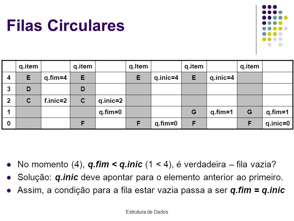 Filas Circularesq.item. q.Item. 4. E. q.fim=4. q.inic=4. 3. D. 2. C. f.inic=2. q.inic=2. 1. q.fim=0.