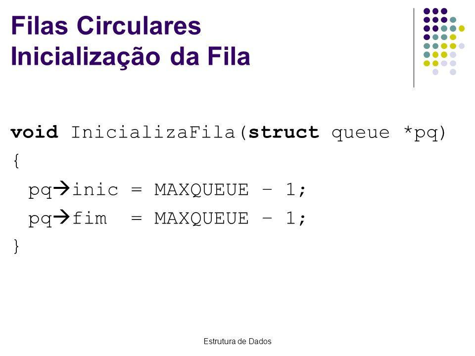 Filas Circulares Inicialização da Fila