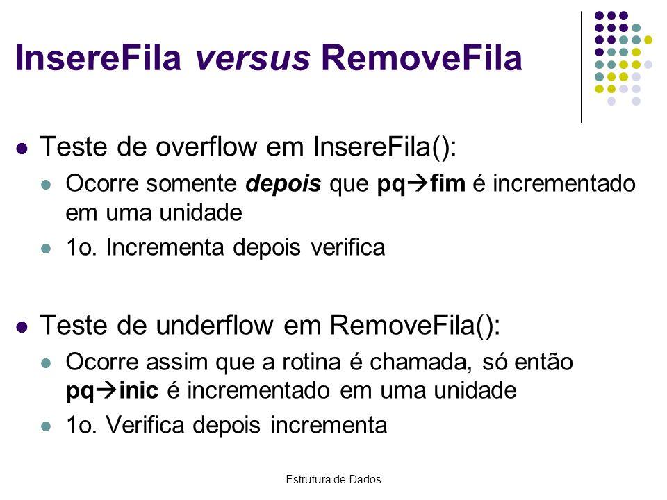 InsereFila versus RemoveFila