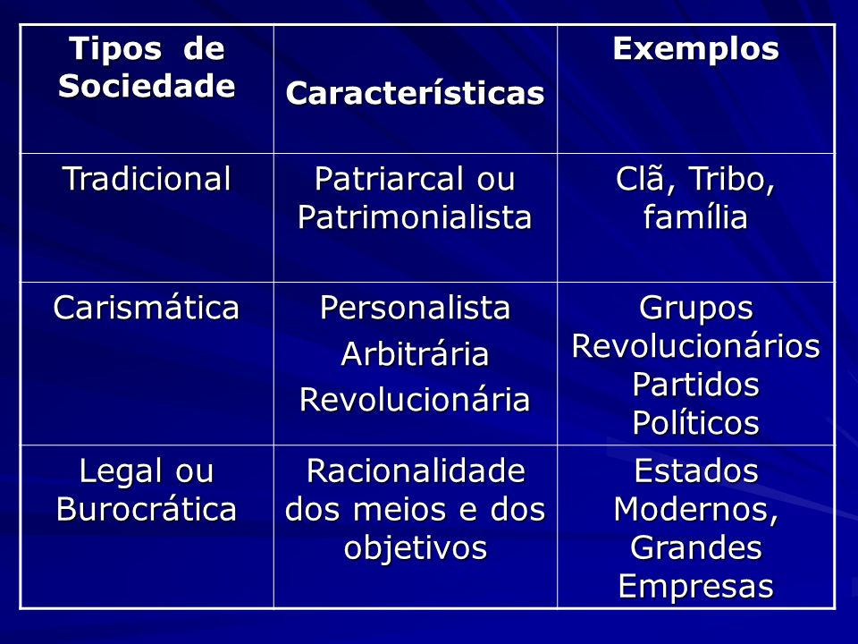 Patriarcal ou Patrimonialista Clã, Tribo, família