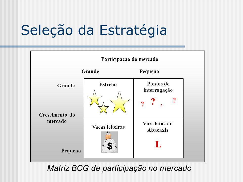 Seleção da Estratégia $ L Matriz BCG de participação no mercado
