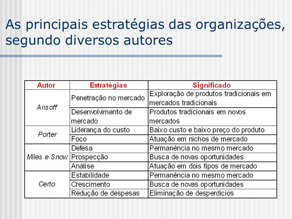 As principais estratégias das organizações,