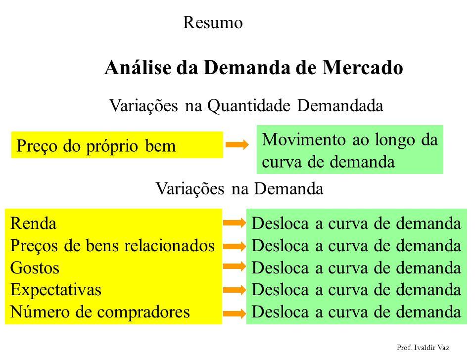 Variações na Quantidade Demandada