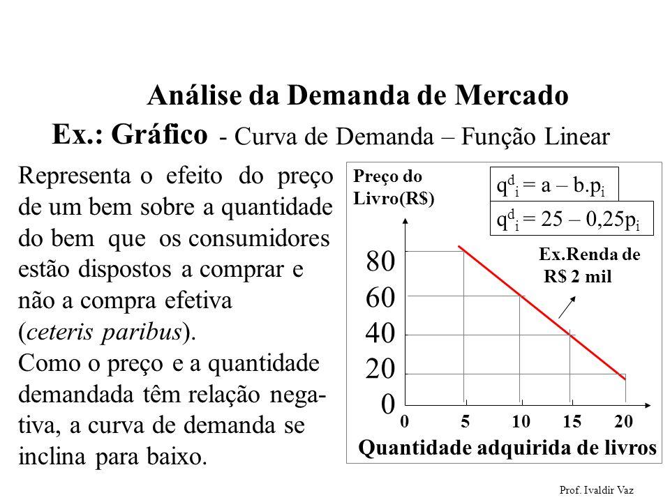 Análise da Demanda de Mercado Ex.: Gráfico
