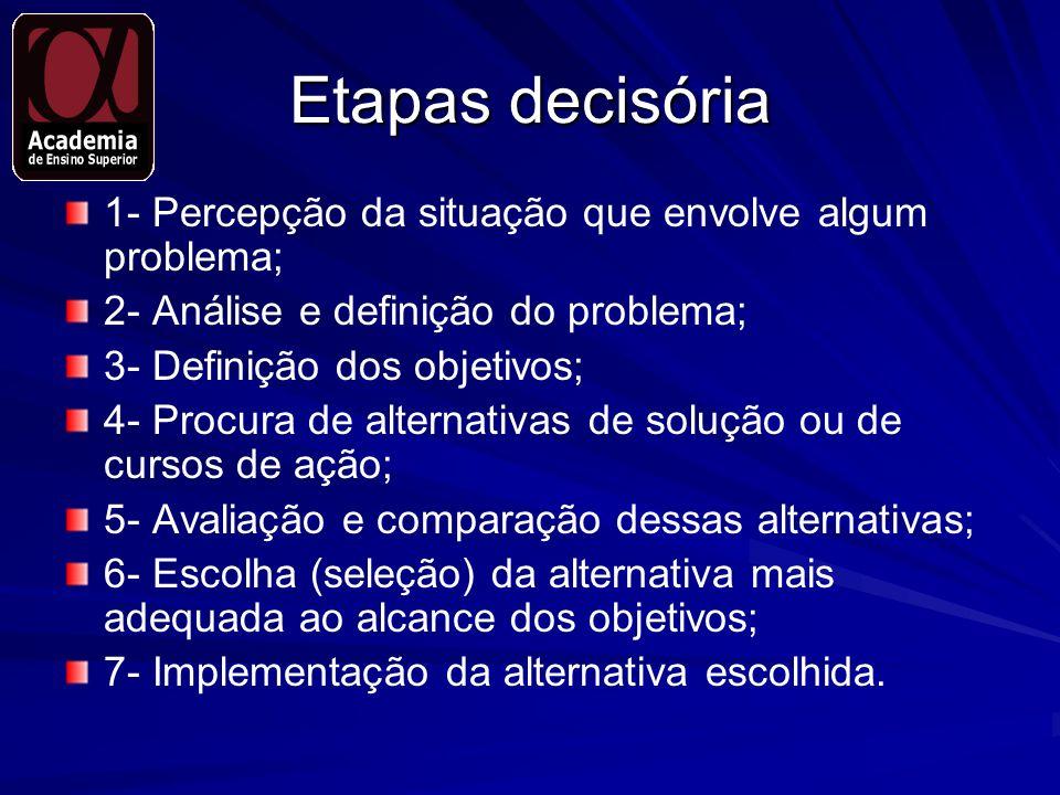 Etapas decisória 1- Percepção da situação que envolve algum problema;