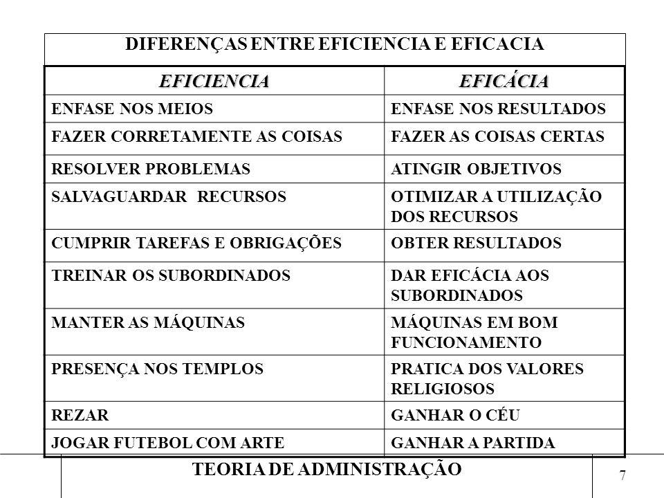 DIFERENÇAS ENTRE EFICIENCIA E EFICACIA