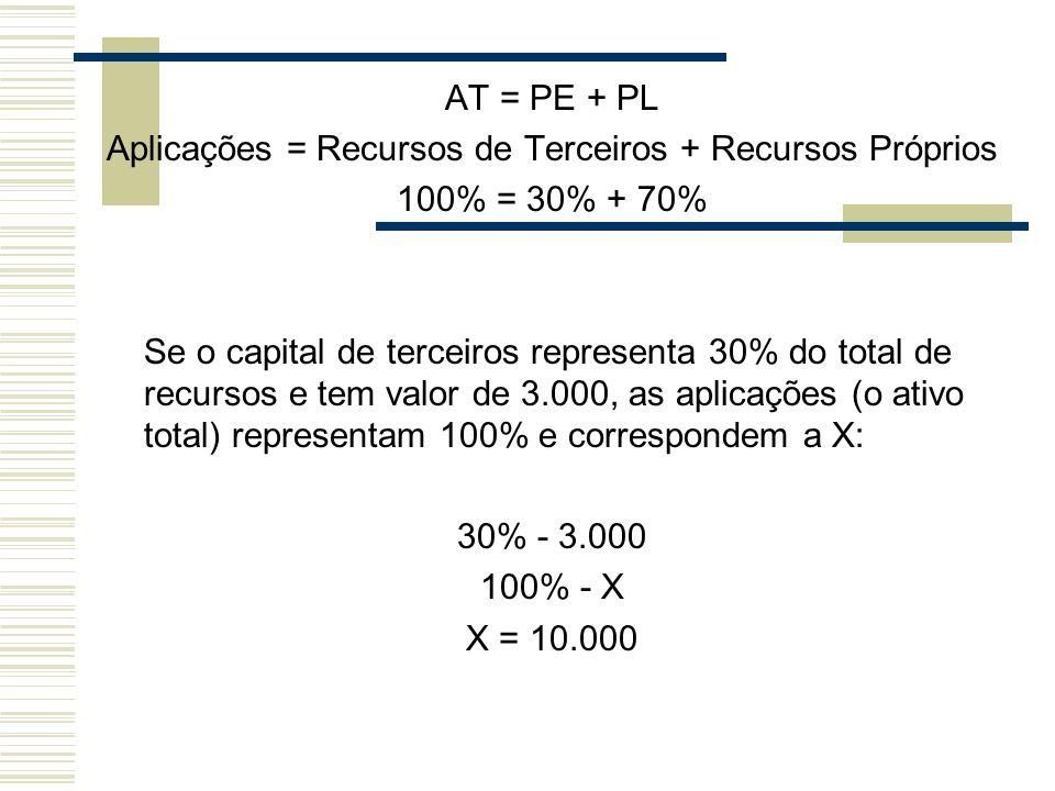 Aplicações = Recursos de Terceiros + Recursos Próprios