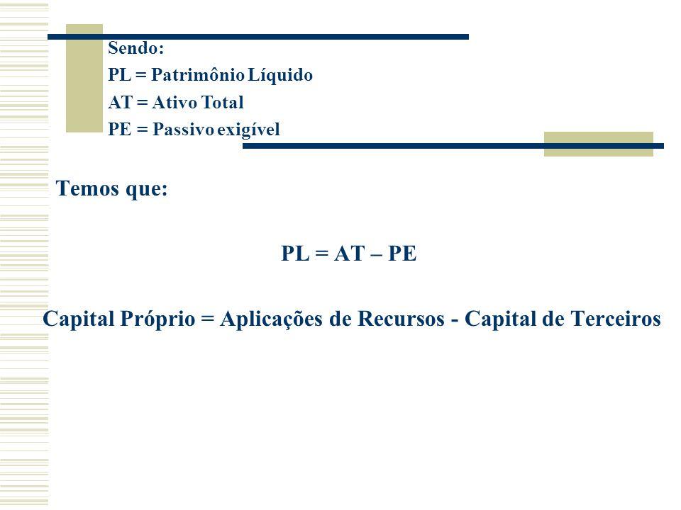 Capital Próprio = Aplicações de Recursos - Capital de Terceiros