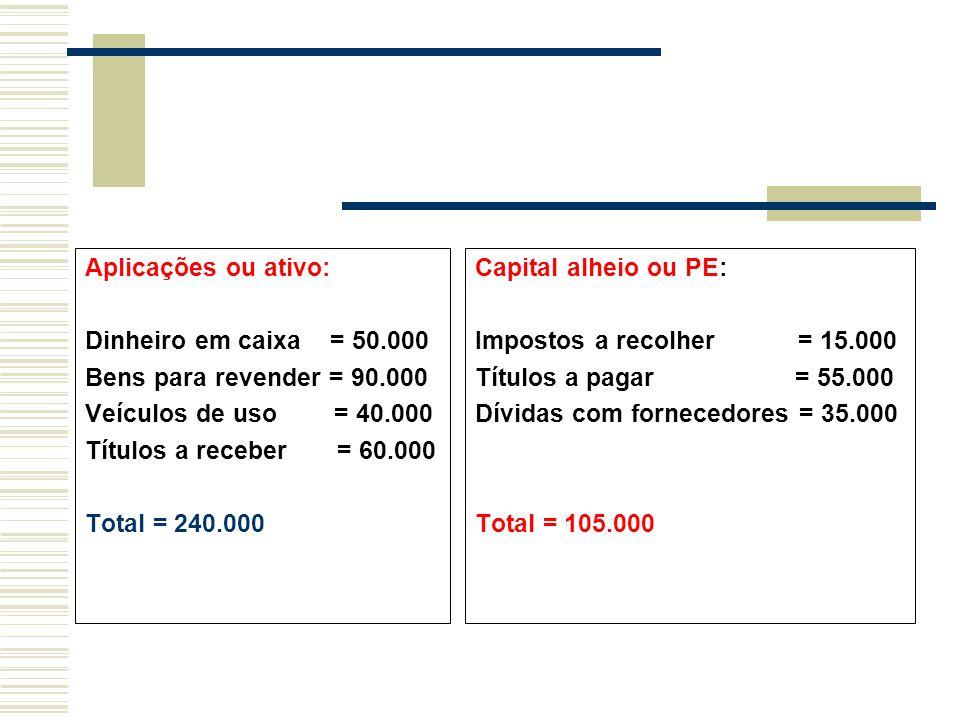Aplicações ou ativo: Dinheiro em caixa = 50.000