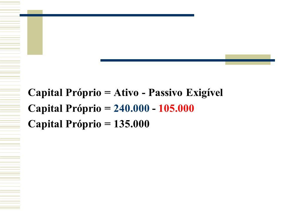 Capital Próprio = Ativo - Passivo Exigível