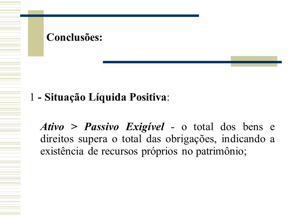 Conclusões:1 - Situação Líquida Positiva: