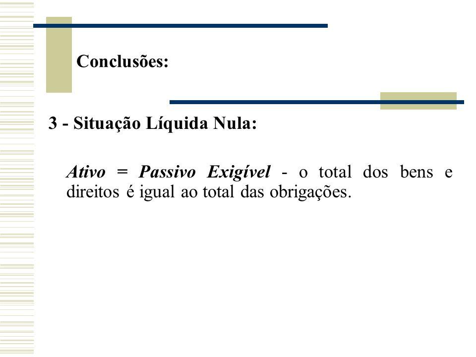 Conclusões:3 - Situação Líquida Nula: Ativo = Passivo Exigível - o total dos bens e direitos é igual ao total das obrigações.