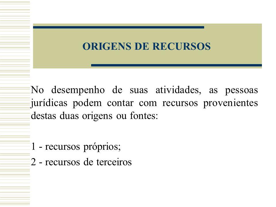 ORIGENS DE RECURSOS No desempenho de suas atividades, as pessoas jurídicas podem contar com recursos provenientes destas duas origens ou fontes: