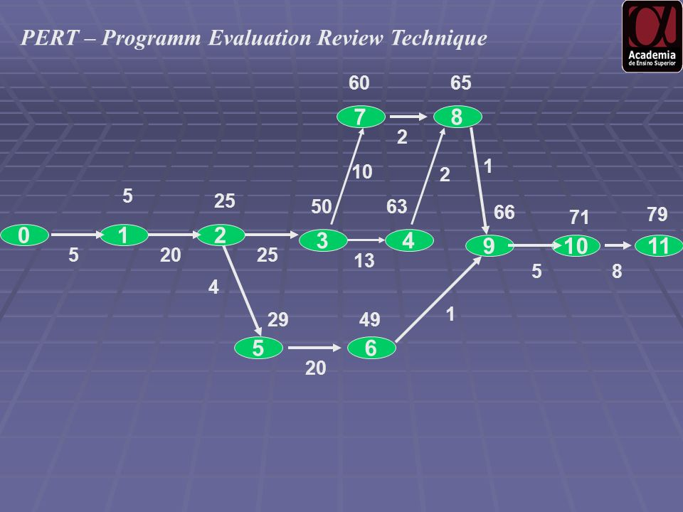 PERT – Programm Evaluation Review Technique