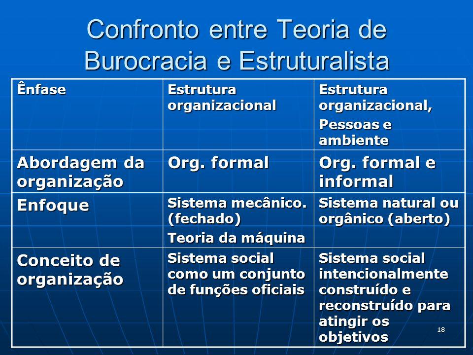 Confronto entre Teoria de Burocracia e Estruturalista
