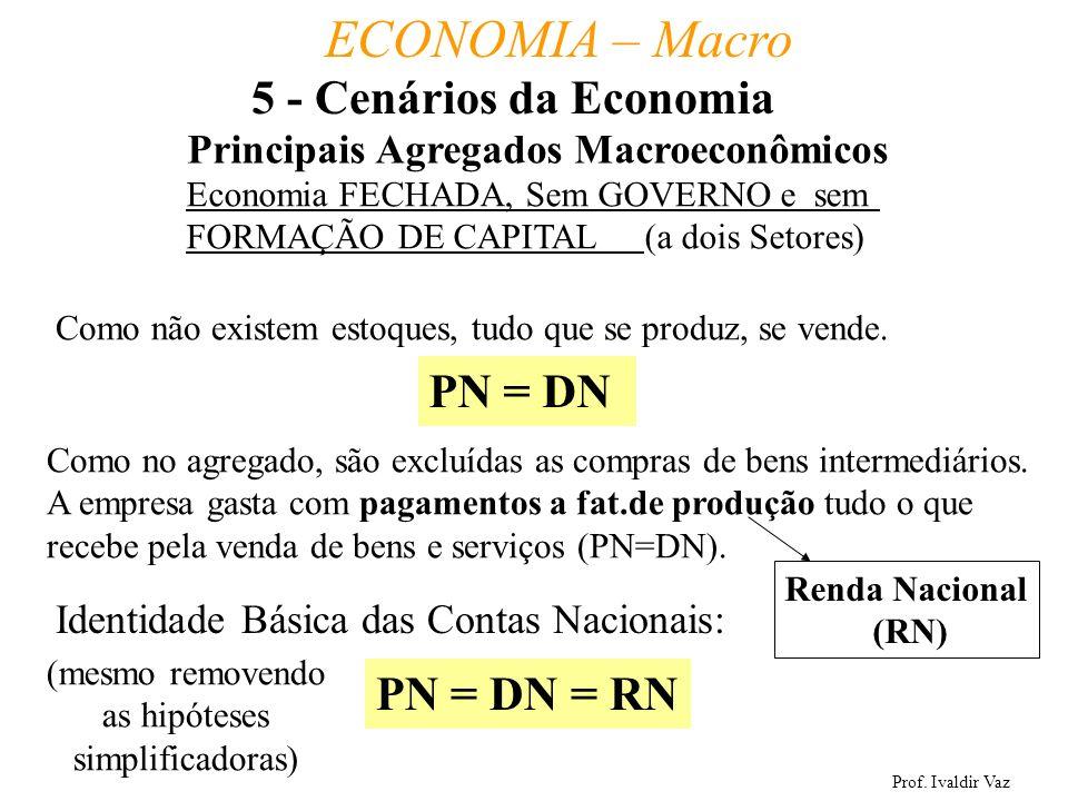 5 - Cenários da Economia PN = DN PN = DN = RN
