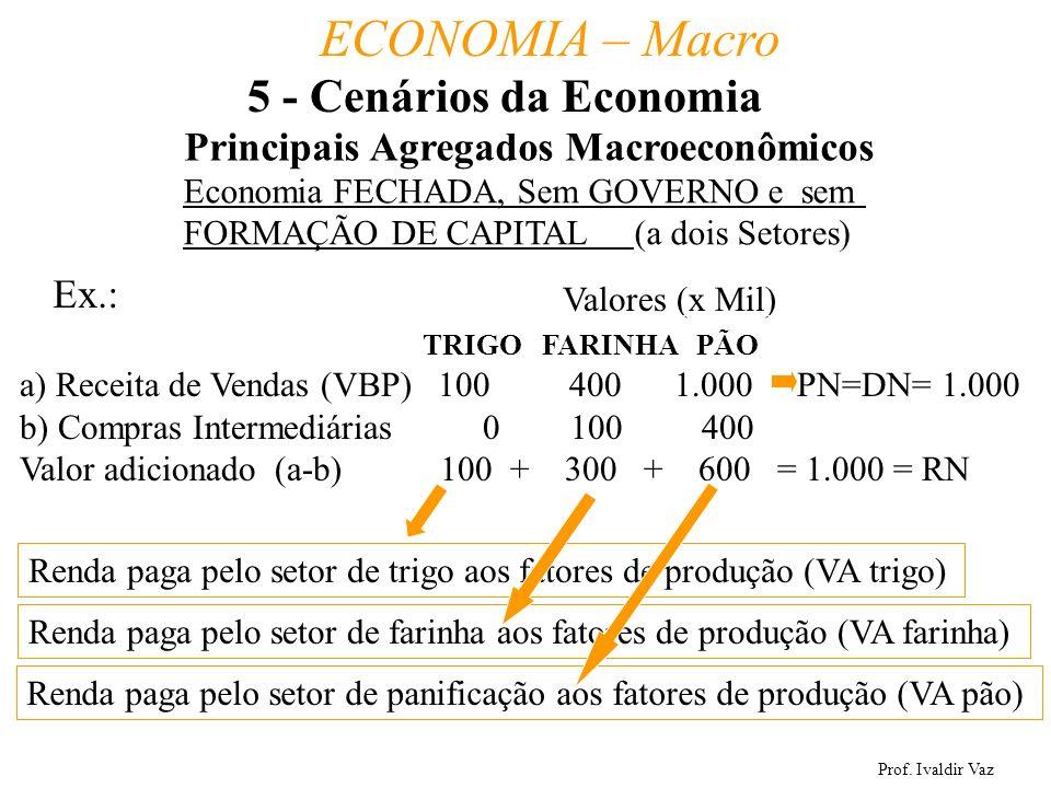 5 - Cenários da Economia Principais Agregados Macroeconômicos Ex.: