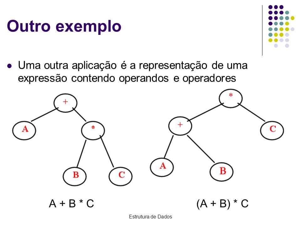 Outro exemplo Uma outra aplicação é a representação de uma expressão contendo operandos e operadores.