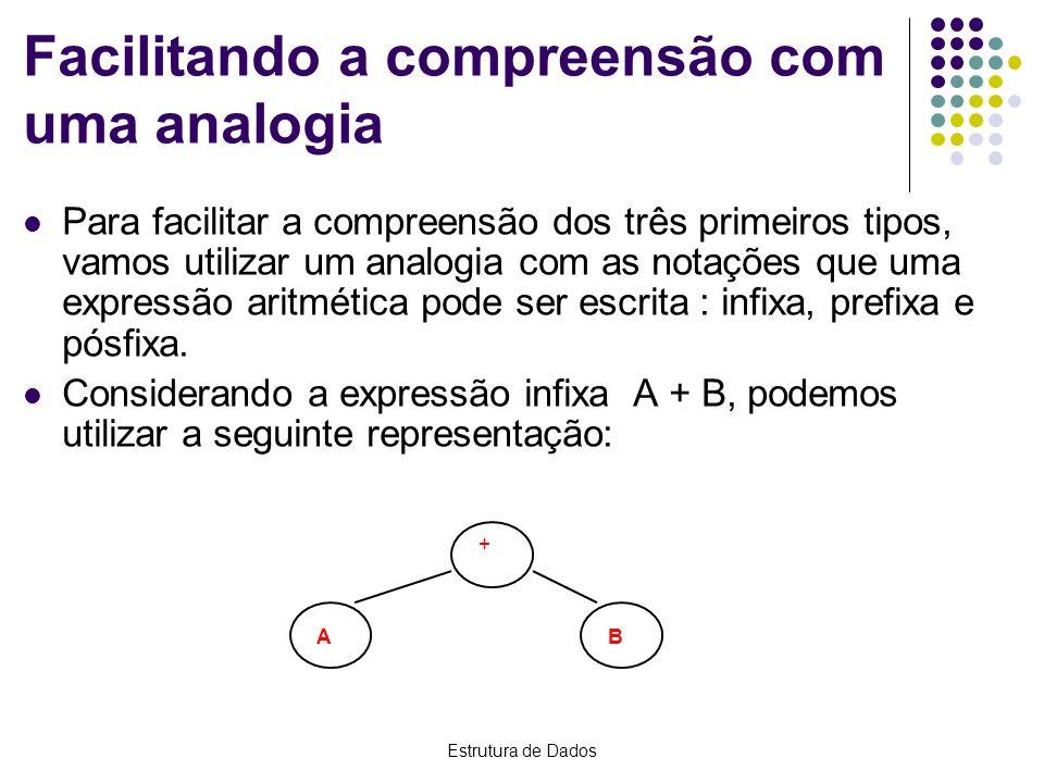 Facilitando a compreensão com uma analogia