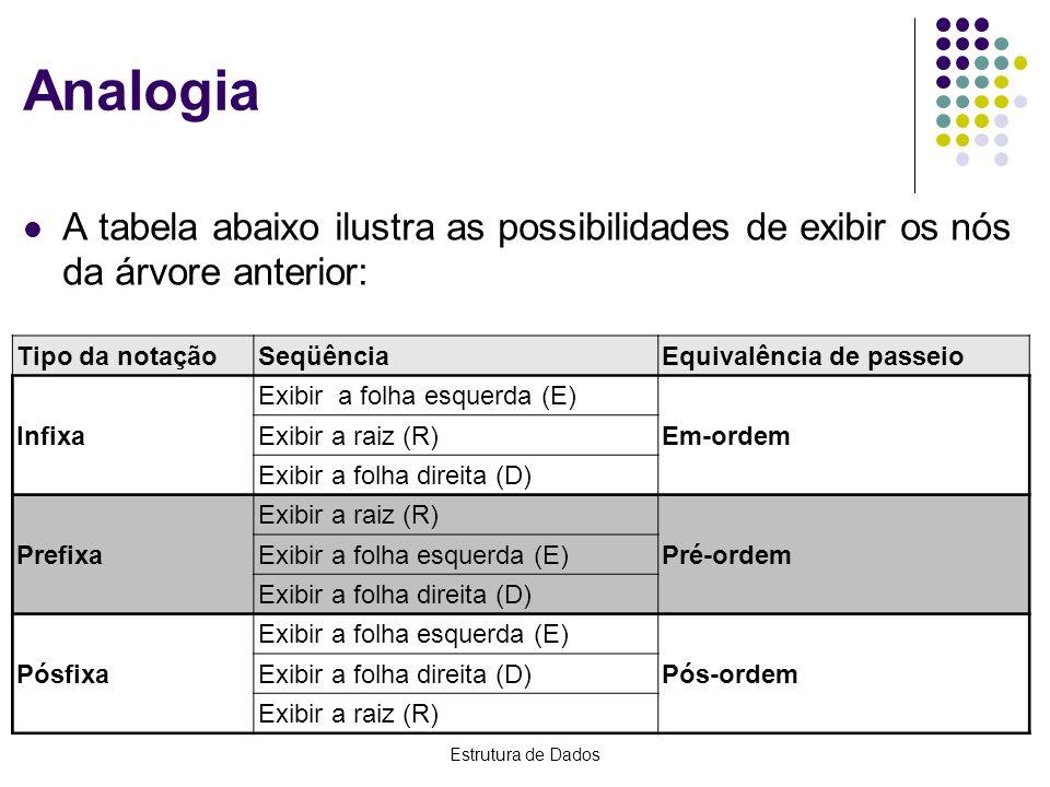 Analogia A tabela abaixo ilustra as possibilidades de exibir os nós da árvore anterior: Tipo da notação.