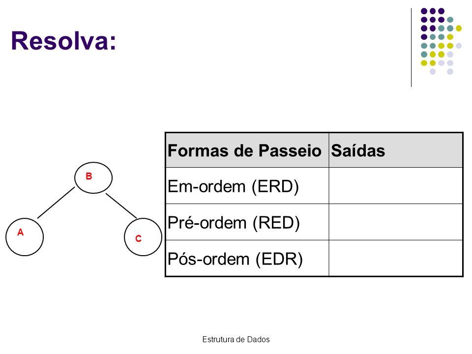 Resolva: Formas de Passeio Saídas Em-ordem (ERD) Pré-ordem (RED)