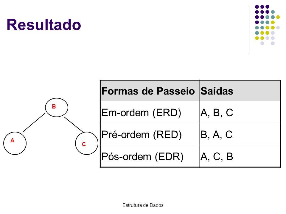 Resultado Formas de Passeio Saídas Em-ordem (ERD) A, B, C