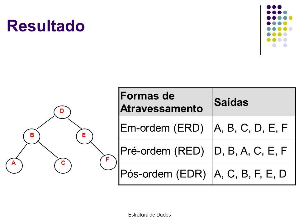 Resultado Formas de Atravessamento Saídas Em-ordem (ERD)