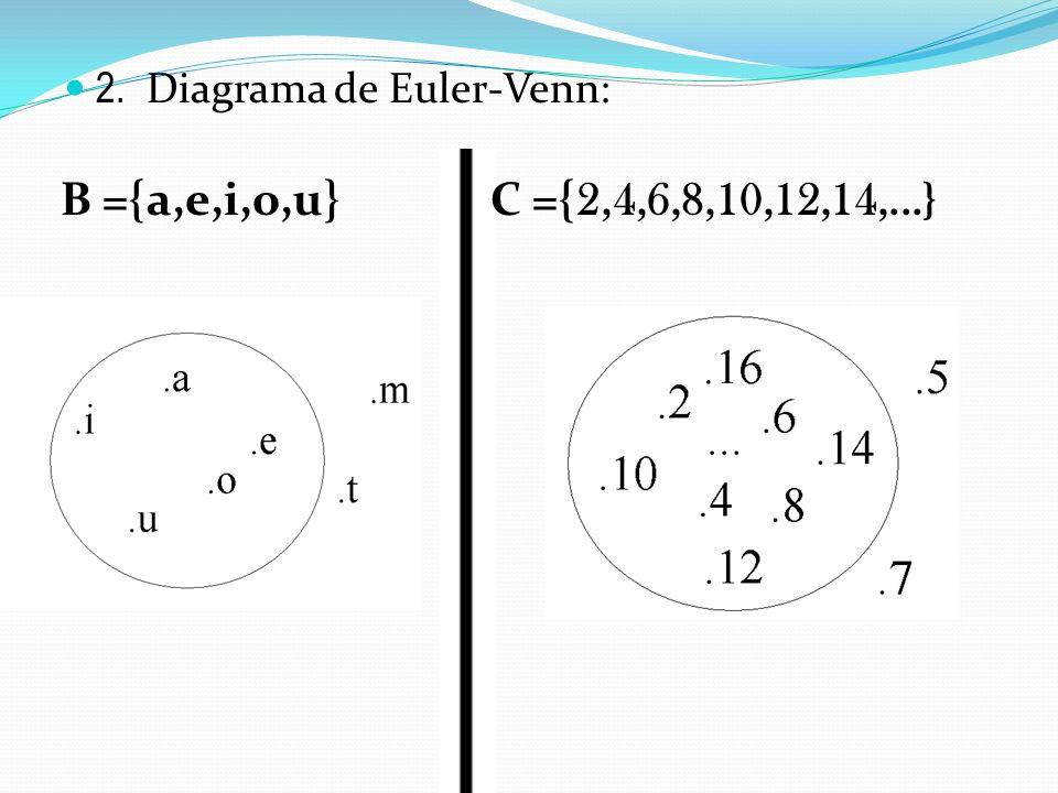 2. Diagrama de Euler-Venn: