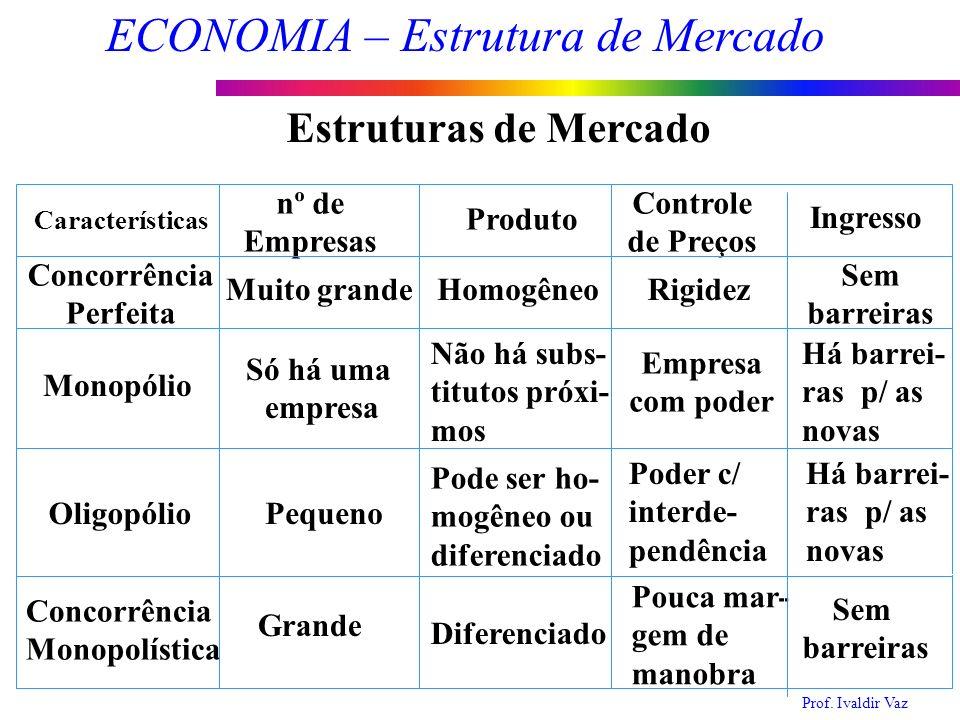 Estruturas de Mercado nº de Empresas Controle de Preços Produto