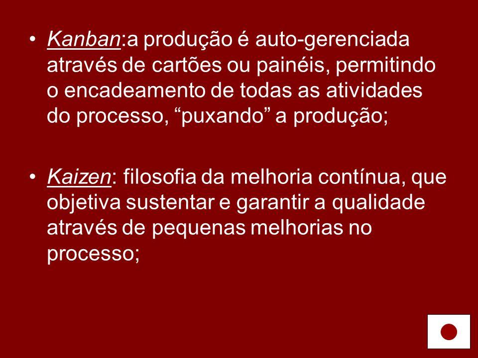 Kanban:a produção é auto-gerenciada através de cartões ou painéis, permitindo o encadeamento de todas as atividades do processo, puxando a produção;