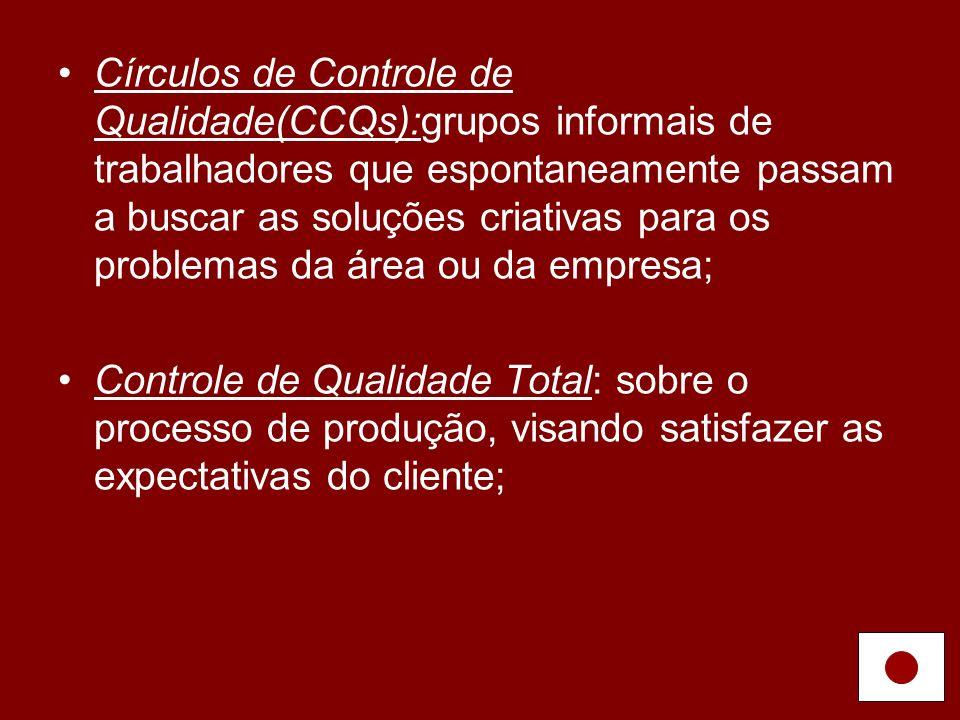 Círculos de Controle de Qualidade(CCQs):grupos informais de trabalhadores que espontaneamente passam a buscar as soluções criativas para os problemas da área ou da empresa;