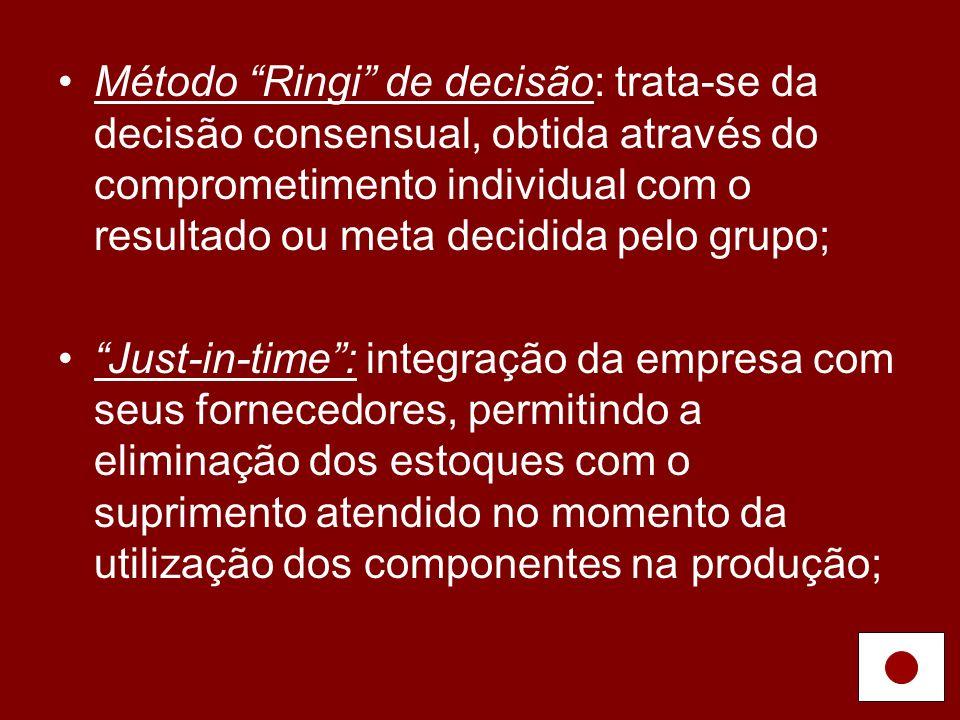 Método Ringi de decisão: trata-se da decisão consensual, obtida através do comprometimento individual com o resultado ou meta decidida pelo grupo;