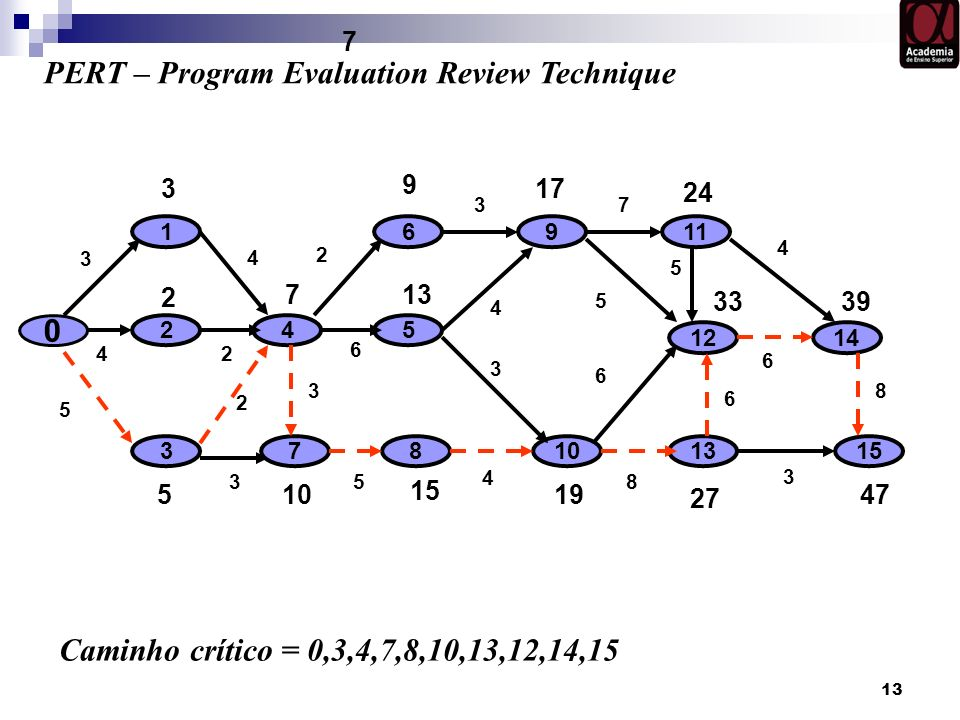 PERT – Program Evaluation Review Technique