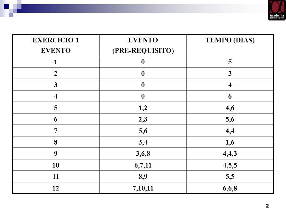EXERCICIO 1EVENTO. (PRE-REQUISITO) TEMPO (DIAS) 1. 5. 2. 3. 4. 6. 1,2. 4,6. 2,3. 5,6. 7. 4,4. 8. 3,4.
