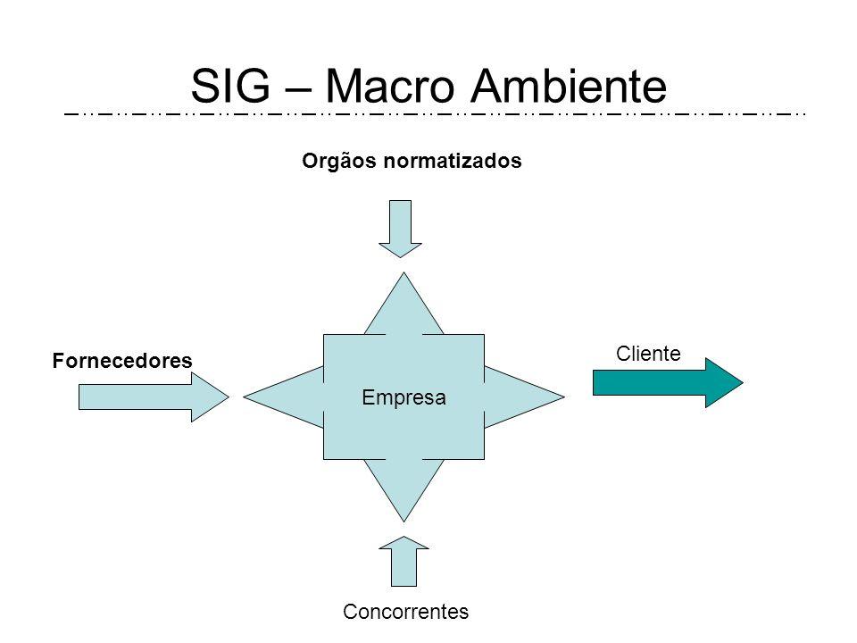 SIG – Macro Ambiente Orgãos normatizados Empresa Cliente Fornecedores