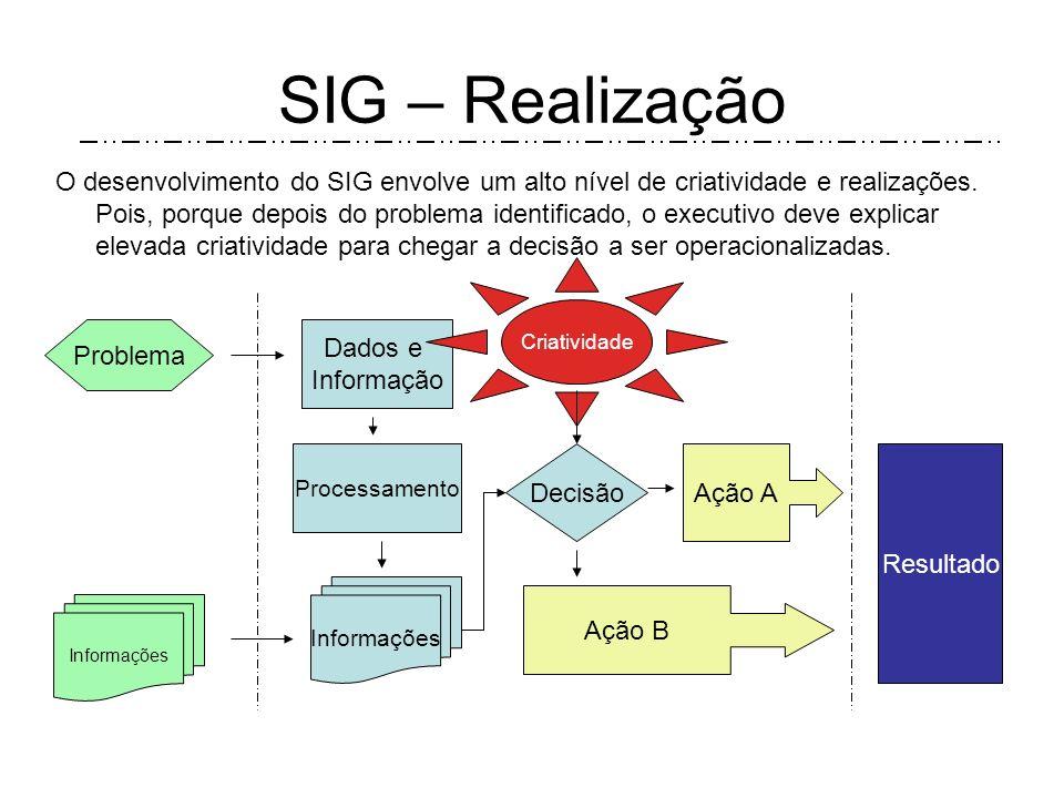 SIG – Realização