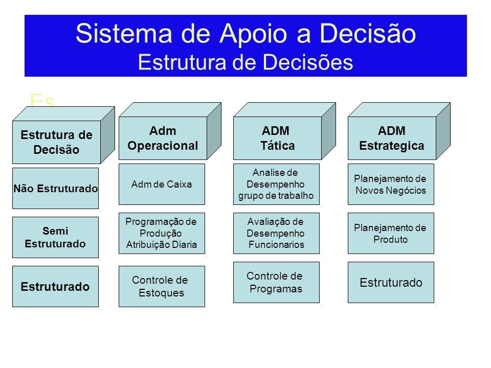 Sistema de Apoio a Decisão Estrutura de Decisões