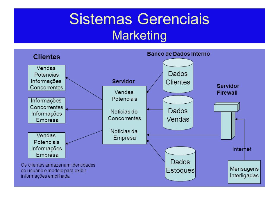 Sistemas Gerenciais Marketing