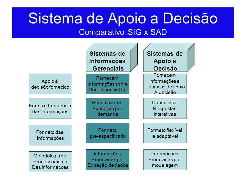 Sistema de Apoio a Decisão Comparativo SIG x SAD