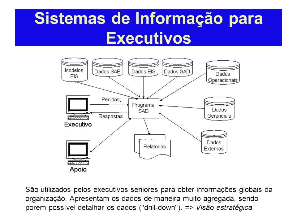 Sistemas de Informação para Executivos