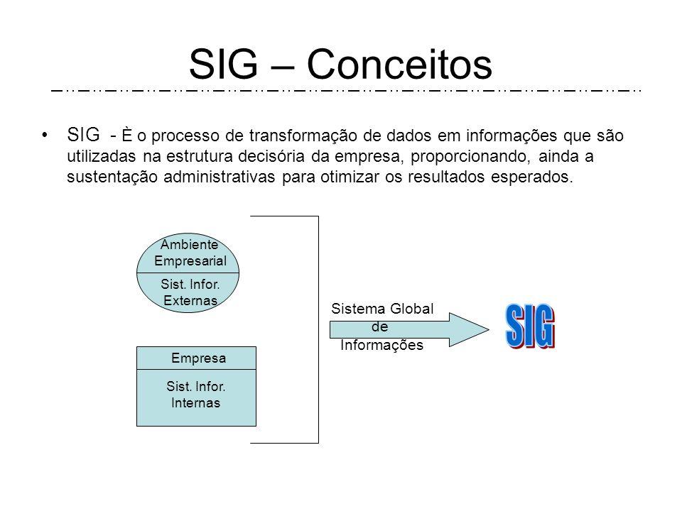 SIG – Conceitos