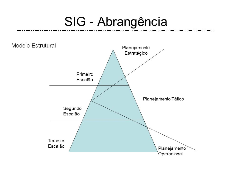 SIG - Abrangência Modelo Estrutural Planejamento Estratégico Primeiro