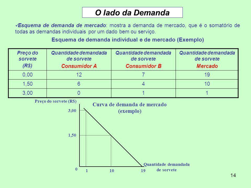O lado da Demanda Esquema de demanda individual e de mercado (Exemplo)
