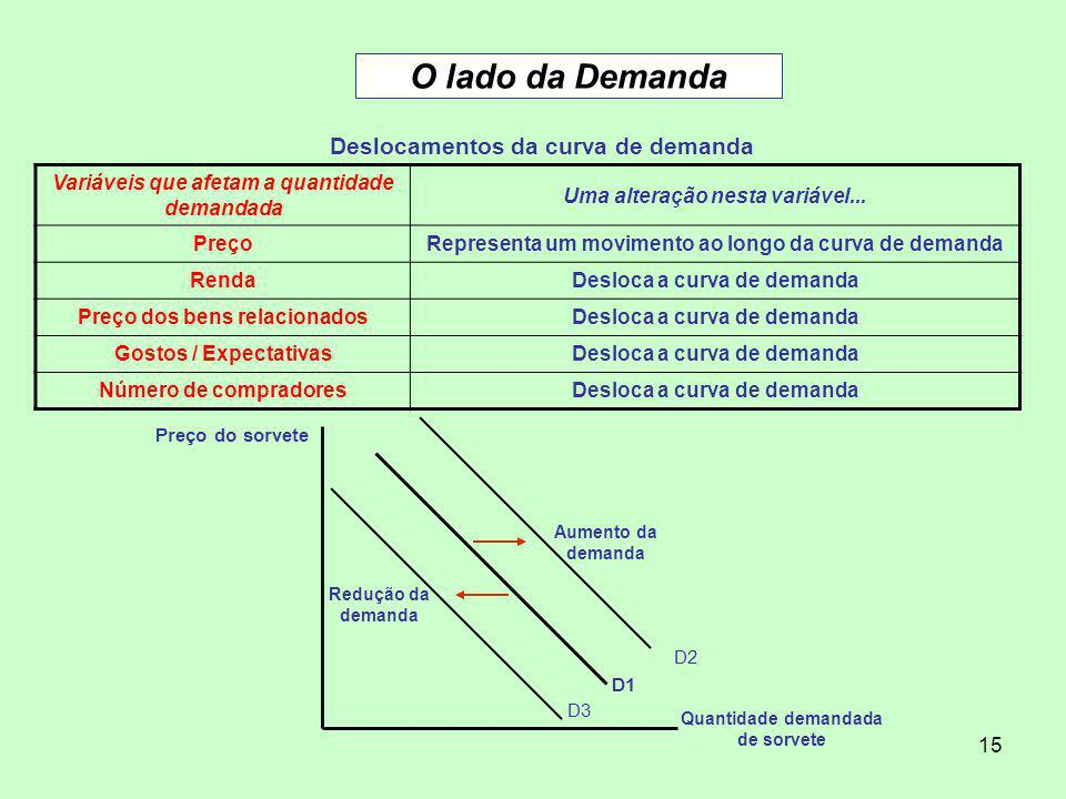 O lado da Demanda Deslocamentos da curva de demanda