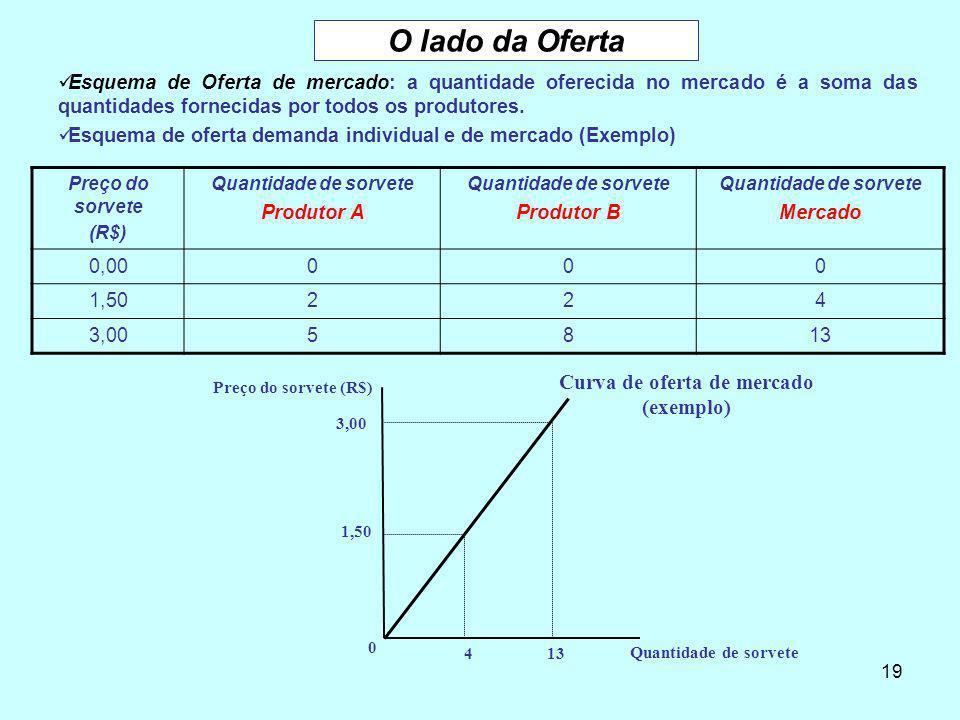 Curva de oferta de mercado (exemplo)