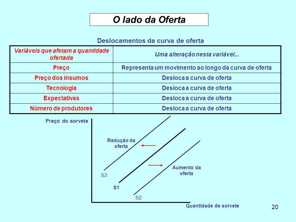 O lado da Oferta Deslocamentos da curva de oferta