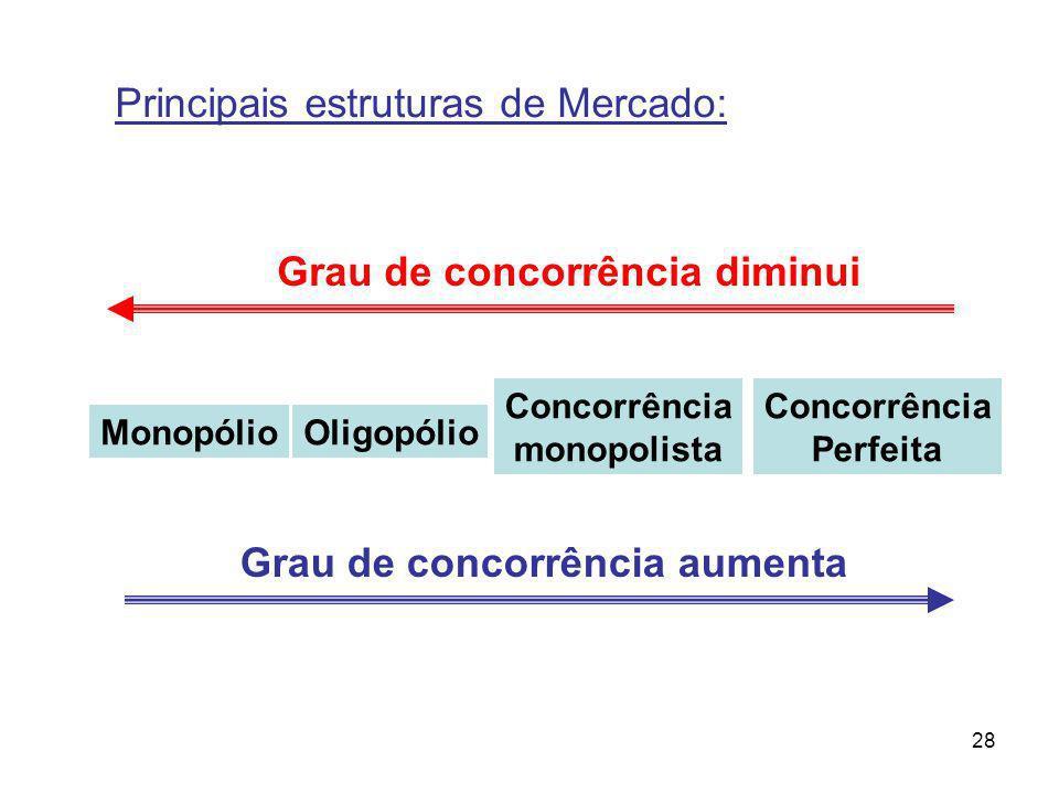 Principais estruturas de Mercado: