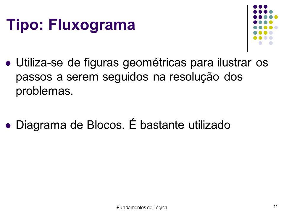 Tipo: Fluxograma Utiliza-se de figuras geométricas para ilustrar os passos a serem seguidos na resolução dos problemas.