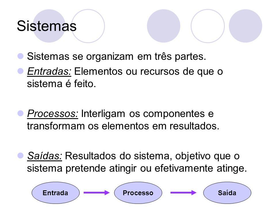 Sistemas Sistemas se organizam em três partes.