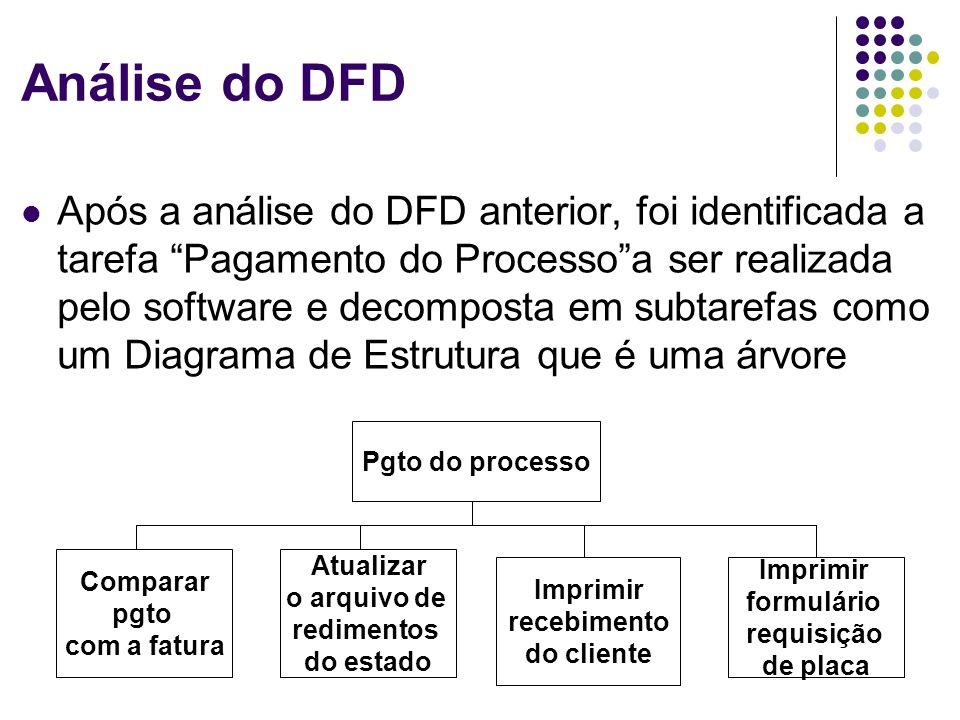Análise do DFD
